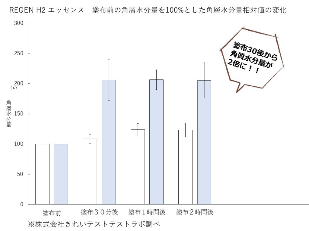 REGEN H2 エッセンス角質水分量相対値の変化